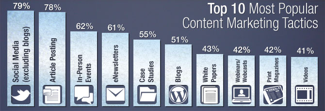Top 10 Most Popular Content Marketing Tactics