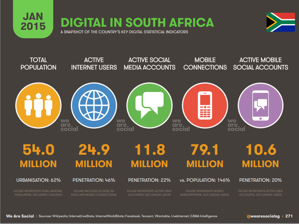 Mobile users - South Africa