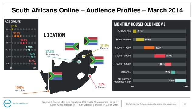 South-Africans-online