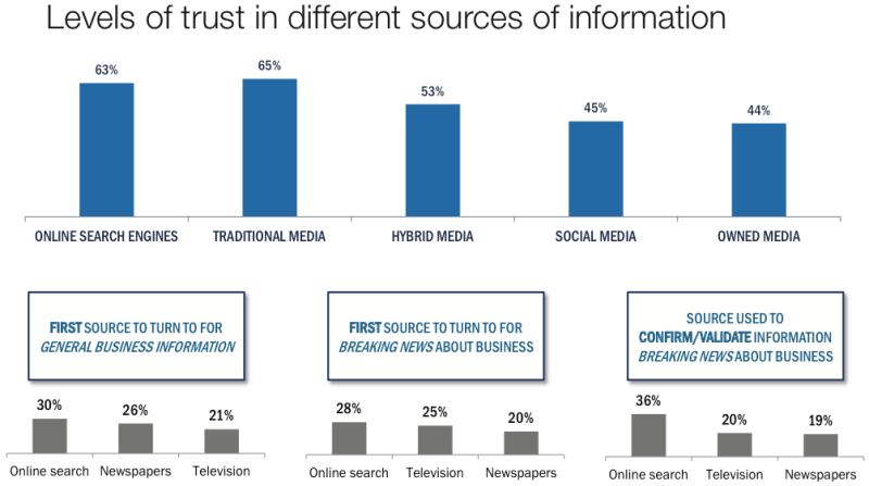 levels-of-trust