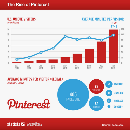 The-rise-of-Pinterest