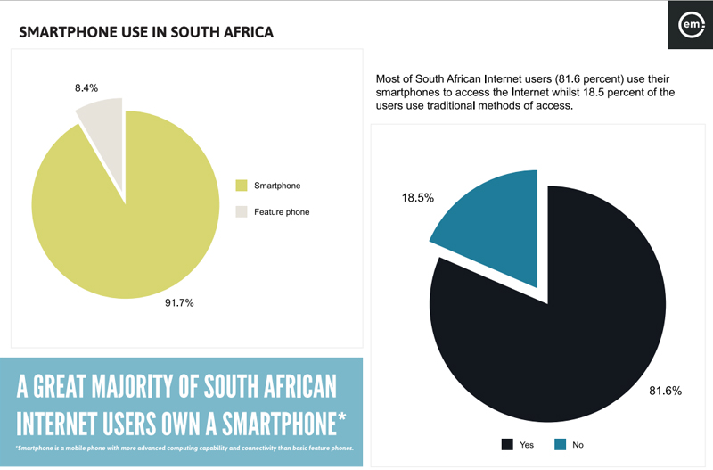 Smartphone users South Africa